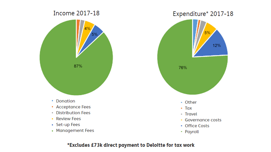 Income/expenditure graphs